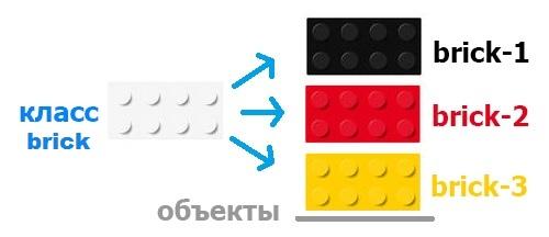 класс примеры c объектами