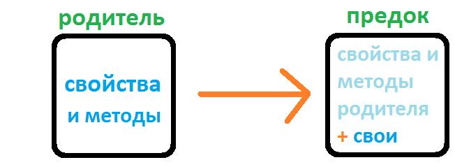 наследование в c++
