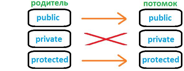 наследование модификаторов c++