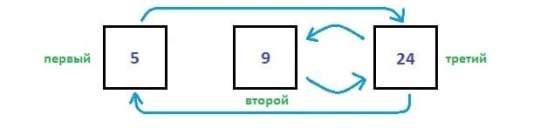 пример добавления элемента в контейнер list