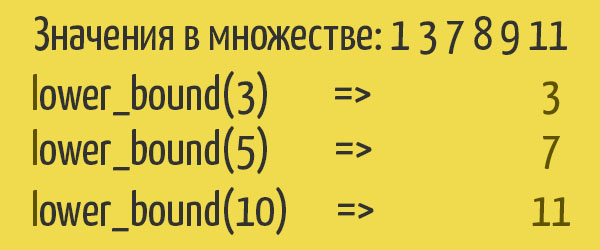 lower_bound для set