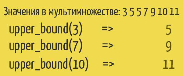 upper_bound для set