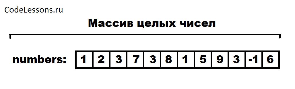 Массив целых чисел